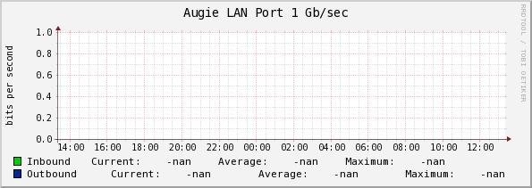Internet Bandwidth Chart